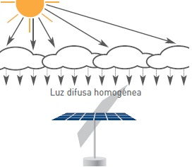 Funcionamiento seguidor solar con Cielo cubierto