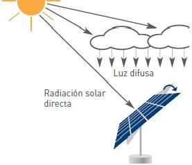 Funcionamiento seguidor solar con luz difusa